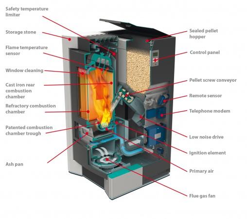 Wood Pellet Boiler >> Pellet Fuelled Appliances European Pellet Council
